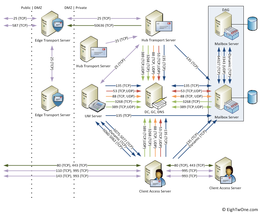 Microsoft Exchange Topology Diagram Online Schematic Diagram