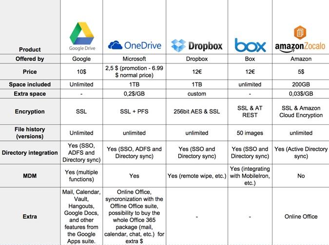 Google Drive VS OneDrive VS Dropbox VS BOX vs AmazonZocalo